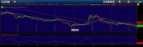 2003-11 USD CAD Correlation