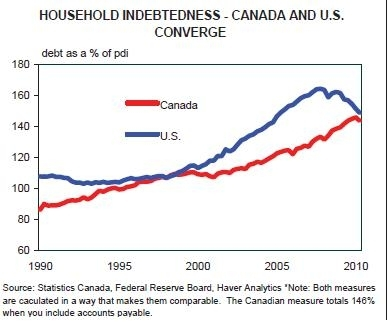 US and Canadian Household Debt