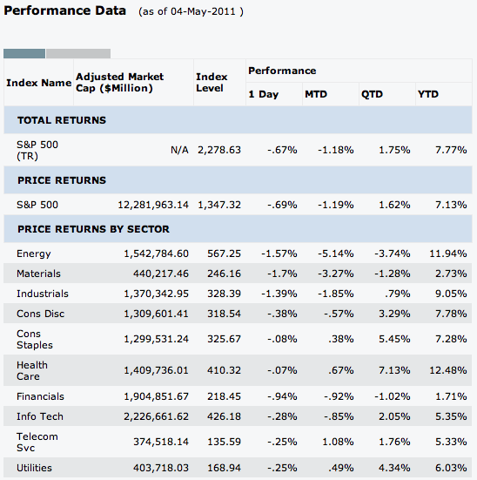 SP-SECTORS-PERF-MAY 4 2011