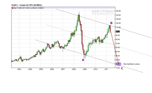 Oil monthly channels