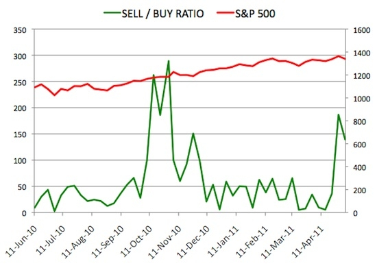Insider Sell Buy Ratio May 6, 2011