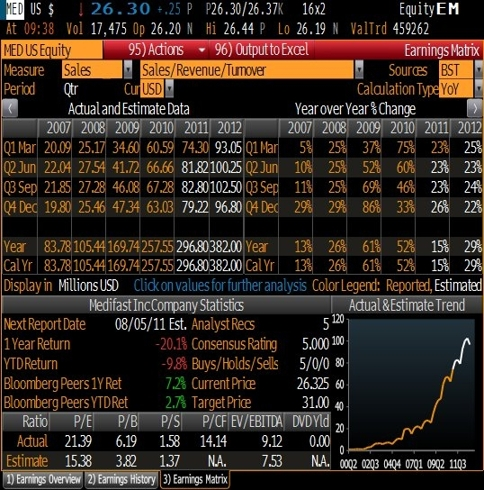 Medifast Estimates from Bloomberg Terminal