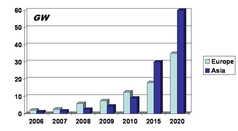 Solar energy demand trend in Europe and Asia
