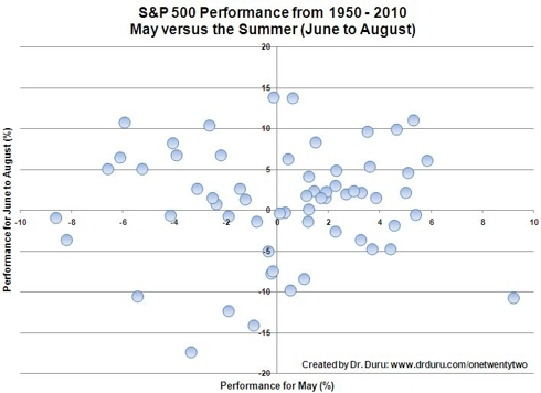 The summer tends to produce positive returns on the S&P 500