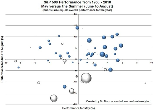 Positive annual performance goes hand-in-hand with positive summers