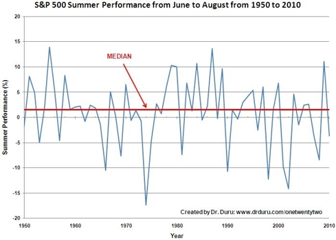 The pattern of summer performance has changed over the decades