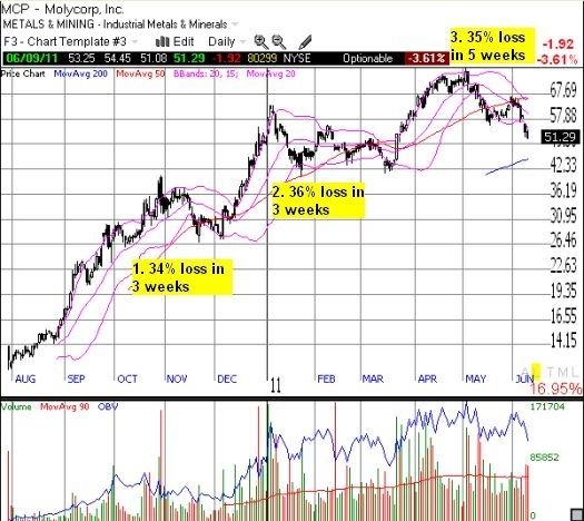 Molycorp has experienced similar selling pressure before...