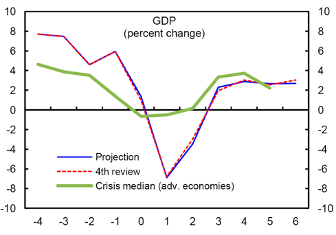IMF Chart of Icelandic GDP Growth