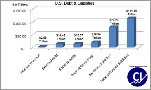 US debt & liabilities