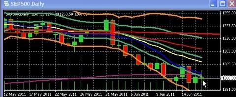 ScreenHunter 03 Jun 19 05 13 June 20-24 Market Drivers: It's The Bondholders, Stupid (Not Greece)