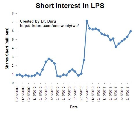 Short interest continues to march higher