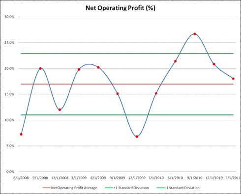 Net Operating Profit