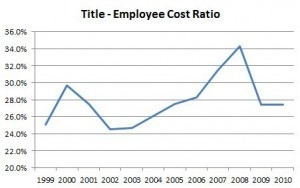 Title Division - Employee Costs