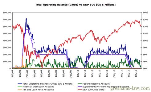Daily Treasury Statement - Operating Balance Vs S&P 500