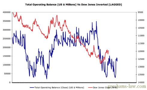 Daily Treasury Statement - Operating Balance VS Dow LAGGED