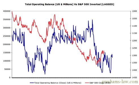Daily Treasury Statement - Operating Balance Vs S&P 500 LAGGED