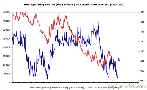 Daily Treasury Statement - Operating Balance Vs Russell 2000