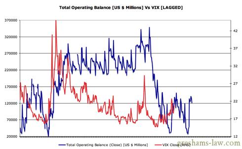 Daily Treasury Statement - Operating Balance Vs VIX LAGGED