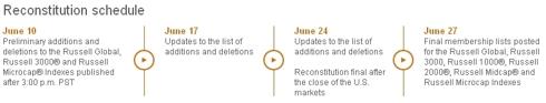 Russell 3000 Index Reconstitution Schedule
