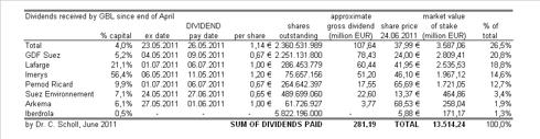 dividends, portfolio
