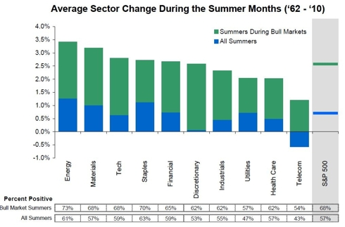 Average Sector Performance During the Summer Since 1962