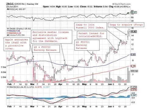 Zagg Chart