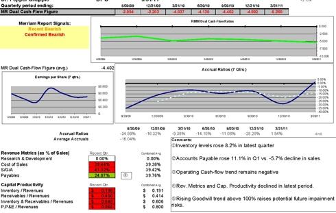 Dual Cash flow ratio, accruals and Capital Productivity