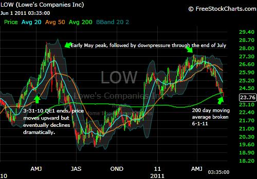 technical, fundamental, analysis, stock, LOW, lowe