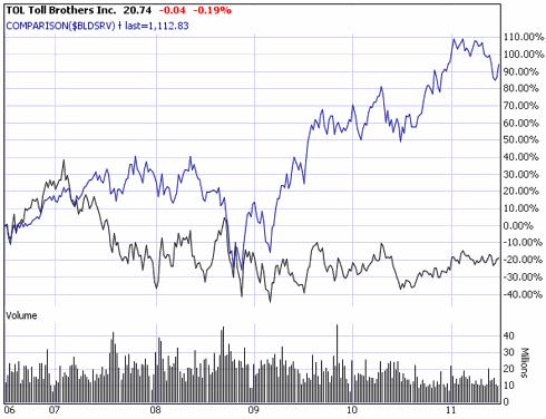 Comparison Chart for TOL vs $BLDSRV