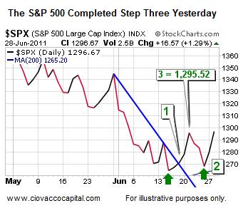Stocks Short Term Short Takes Stock Market Blog Ciovacco