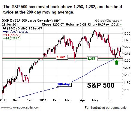 200 day moving average Short Takes Stock Market Blog Ciovacco