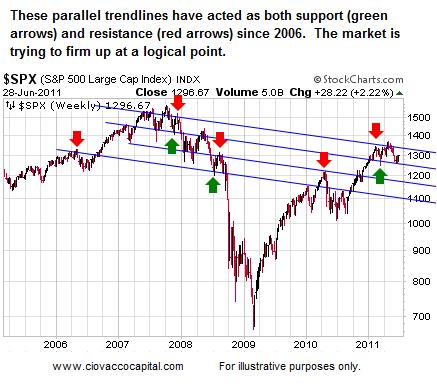 Short Takes Stock Market Blog Ciovacco