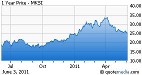 MKSI chart