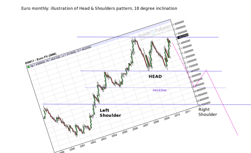 euro monthly head and shoulders