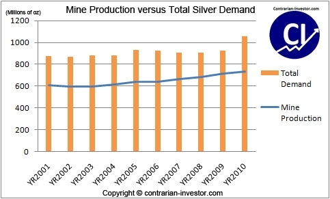 Silver production versus demand