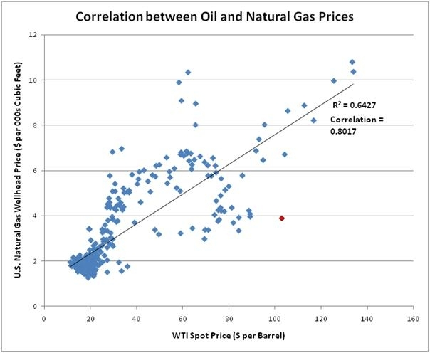 Correlation Between Price Of Oil And Natural Gas