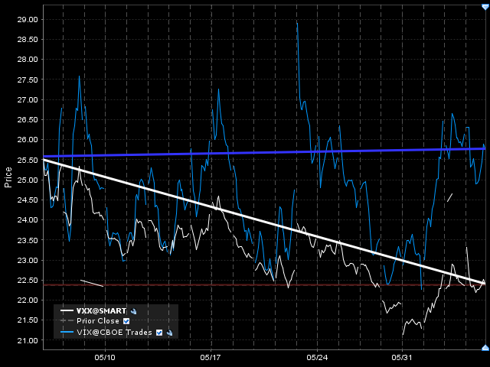 May 6 to Jun 3, VIX (blue) vs VXX (white)