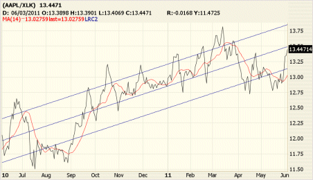 AAPL XLK Ratio Chart With Equilibrium Overlay