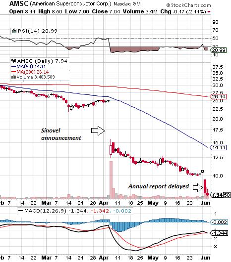 AMSC Stock Chart