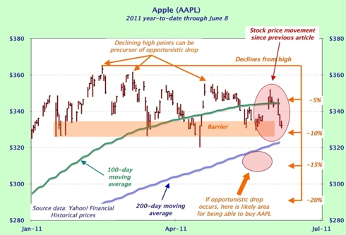 Apple stock chart