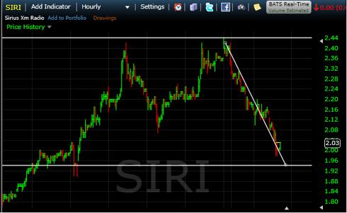 SIRI Hourly Chart