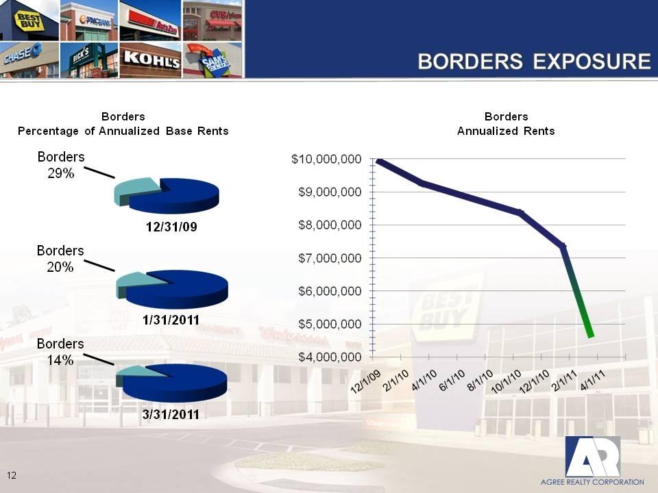 Alpha Property Management Borders