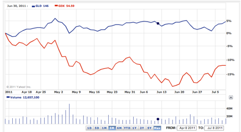 chart of gold miners vs gold etf