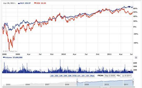 3 yr chart GDX vs GLD