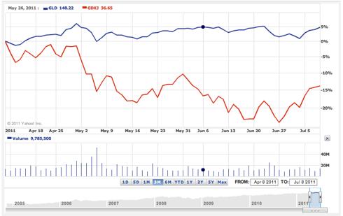 GLD vs GDXJ 3 month chart