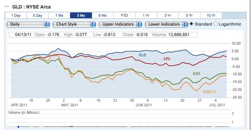 GDX/GDXJ/GLD vs S&P 500 3 month chart