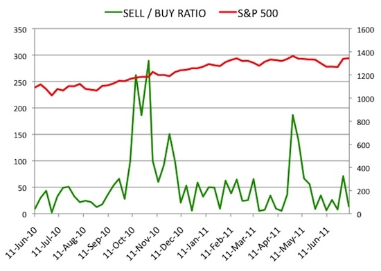 Insider Sell Buy Ratio July 8, 2011