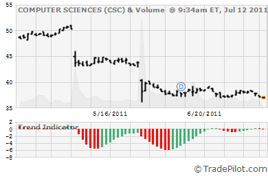 CSC Stock Chart & Trend Signals