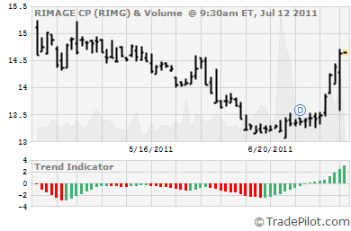 RIMG Stock Chart & Trend Signals