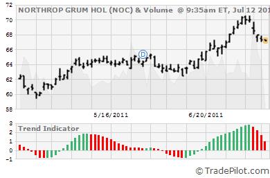NOC Stock Chart & Trend Signals